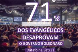 71% dos Evangélicos Desaprovam o Governo Bolsonaro segundo Datafolha